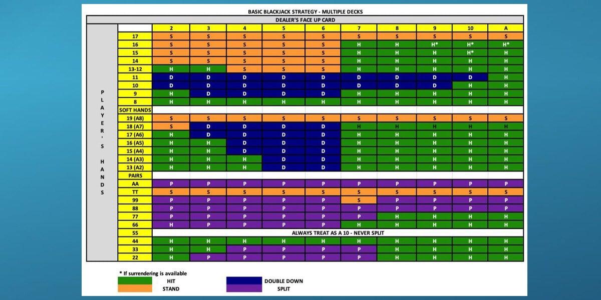 Blackjack strategy chart